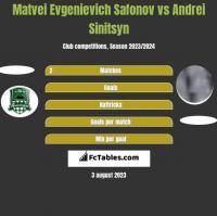 Matvei Evgenievich Safonov vs Andrei Sinitsyn h2h player stats