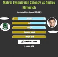 Matvei Evgenievich Safonov vs Andrey Klimovich h2h player stats