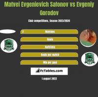 Matvei Evgenievich Safonov vs Evgeniy Gorodov h2h player stats