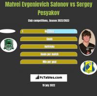 Matvei Evgenievich Safonov vs Sergey Pesyakov h2h player stats