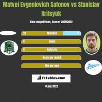Matvei Evgenievich Safonov vs Stanislav Kritsyuk h2h player stats