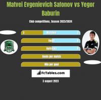 Matvei Evgenievich Safonov vs Yegor Baburin h2h player stats