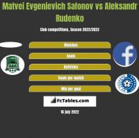 Matvei Evgenievich Safonov vs Aleksandr Rudenko h2h player stats