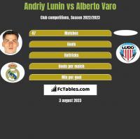 Andriy Lunin vs Alberto Varo h2h player stats