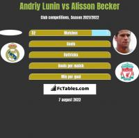Andriy Lunin vs Alisson Becker h2h player stats
