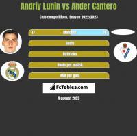 Andriy Lunin vs Ander Cantero h2h player stats