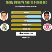 Andriy Lunin vs Andres Fernandez h2h player stats