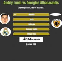 Andriy Lunin vs Georgios Athanasiadis h2h player stats