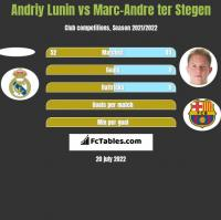 Andriy Lunin vs Marc-Andre ter Stegen h2h player stats