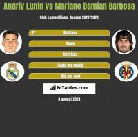 Andriy Lunin vs Mariano Damian Barbosa h2h player stats