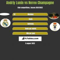 Andriy Lunin vs Nereo Champagne h2h player stats