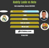 Andriy Lunin vs Neto h2h player stats