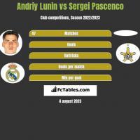 Andriy Lunin vs Sergei Pascenco h2h player stats