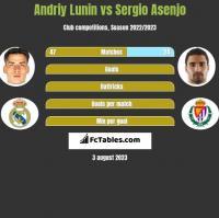 Andriy Lunin vs Sergio Asenjo h2h player stats