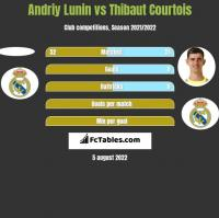 Andriy Lunin vs Thibaut Courtois h2h player stats
