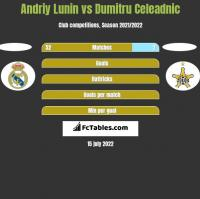 Andriy Lunin vs Dumitru Celeadnic h2h player stats