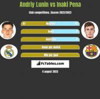 Andriy Lunin vs Inaki Pena h2h player stats