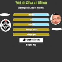 Yuri da Silva vs Alison h2h player stats