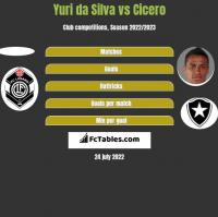 Yuri da Silva vs Cicero h2h player stats