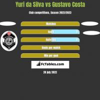 Yuri da Silva vs Gustavo Costa h2h player stats