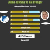 Julian Justvan vs Kai Proeger h2h player stats