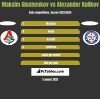 Maksim Glushenkov vs Alexander Kulikov h2h player stats
