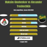 Maksim Glushenkov vs Alexander Troshechkin h2h player stats
