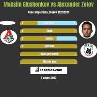 Maksim Glushenkov vs Alexander Zotov h2h player stats