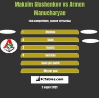 Maksim Glushenkov vs Armen Manucharyan h2h player stats