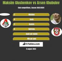 Maksim Glushenkov vs Arsen Khubulov h2h player stats
