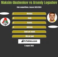 Maksim Glushenkov vs Arseniy Logashov h2h player stats