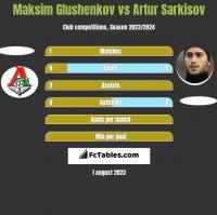 Maksim Glushenkov vs Artur Sarkisov h2h player stats