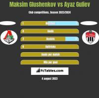 Maksim Glushenkov vs Ayaz Guliev h2h player stats