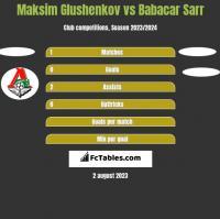 Maksim Glushenkov vs Babacar Sarr h2h player stats