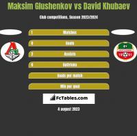 Maksim Glushenkov vs David Khubaev h2h player stats