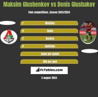 Maksim Glushenkov vs Denis Glushakov h2h player stats