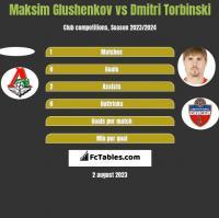Maksim Glushenkov vs Dmitri Torbinski h2h player stats