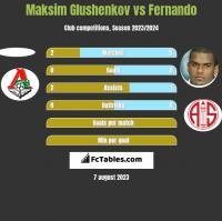 Maksim Glushenkov vs Fernando h2h player stats