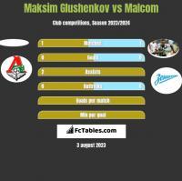 Maksim Glushenkov vs Malcom h2h player stats
