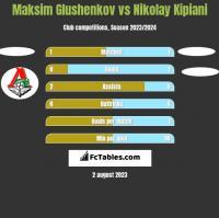 Maksim Glushenkov vs Nikolay Kipiani h2h player stats