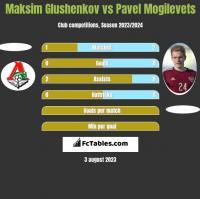 Maksim Glushenkov vs Pavel Mogilevets h2h player stats