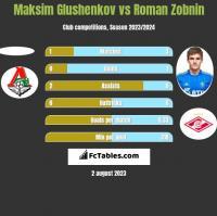 Maksim Glushenkov vs Roman Zobnin h2h player stats