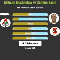 Maksim Glushenkov vs Sofiane Hanni h2h player stats