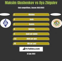 Maksim Glushenkov vs Ilya Zhigulev h2h player stats