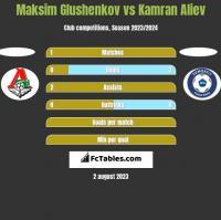 Maksim Glushenkov vs Kamran Aliev h2h player stats
