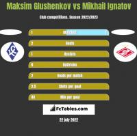 Maksim Glushenkov vs Mikhail Ignatov h2h player stats