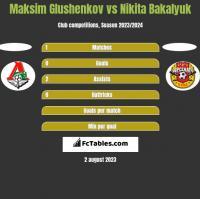 Maksim Glushenkov vs Nikita Bakalyuk h2h player stats