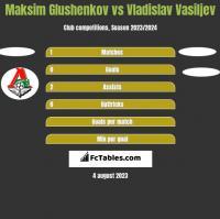 Maksim Glushenkov vs Vladislav Vasiljev h2h player stats