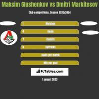 Maksim Glushenkov vs Dmitri Markitesov h2h player stats