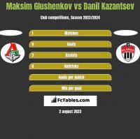 Maksim Glushenkov vs Danil Kazantsev h2h player stats